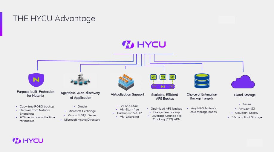 HYCU - Multi-Cloud Data Protection